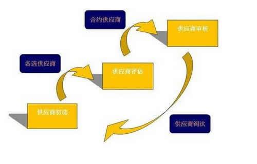 1、第一招:加强对供应商的管理
