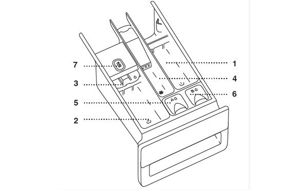 ASKO洗衣机W6098X洗剂分配盒